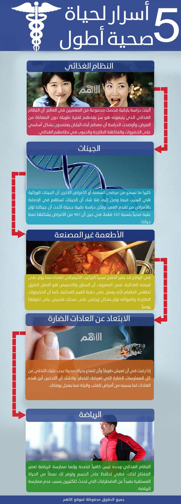 انفوجرافيك... 5 أسرار لتعيش حياة صحية أطول