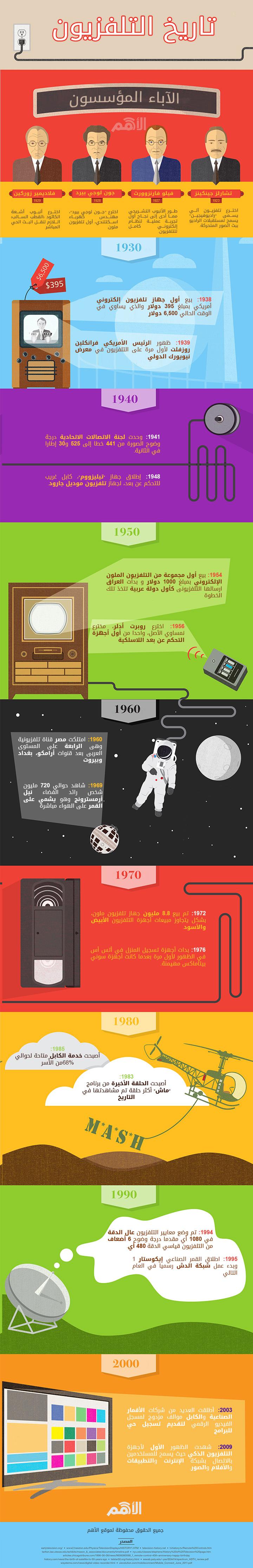 تاريخ صناعة التلفزيون