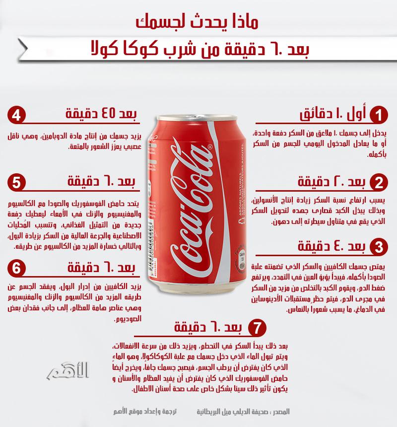 انفوجافيك ماذا يحدث لجسمك بعد 60 دقيقة من شرب كوكا كولا