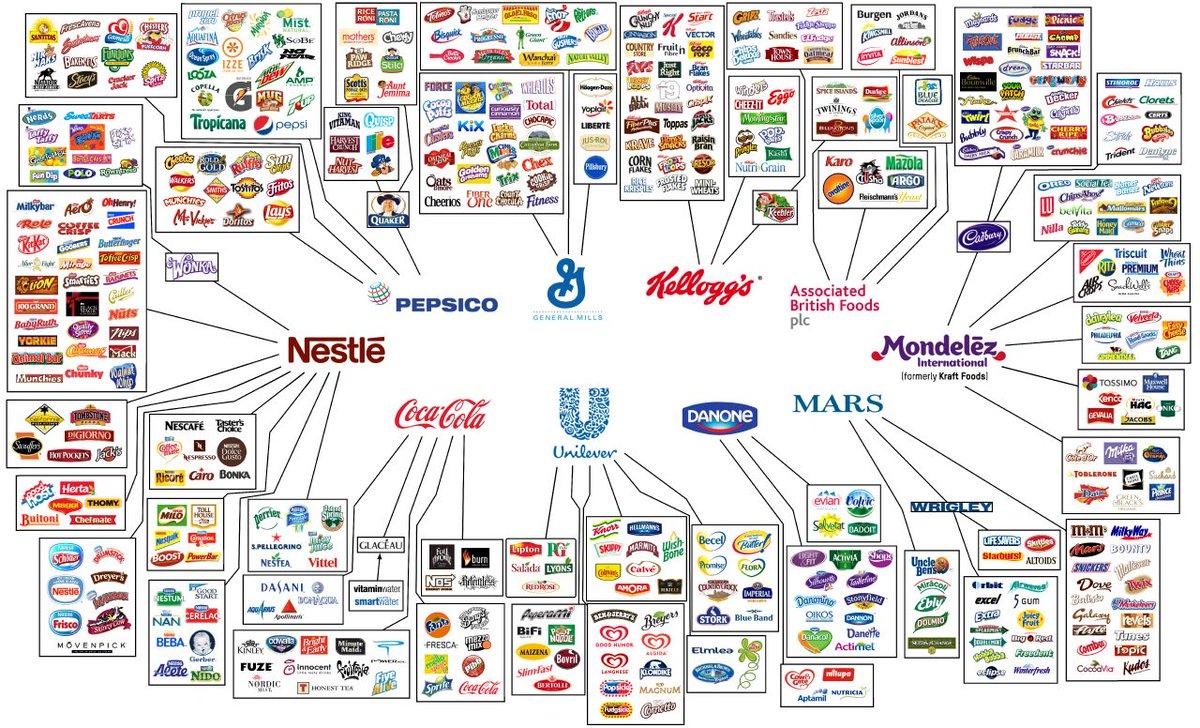 انفوجرافيك.. 10 شركات فقط تتحكم في غذاء العالم